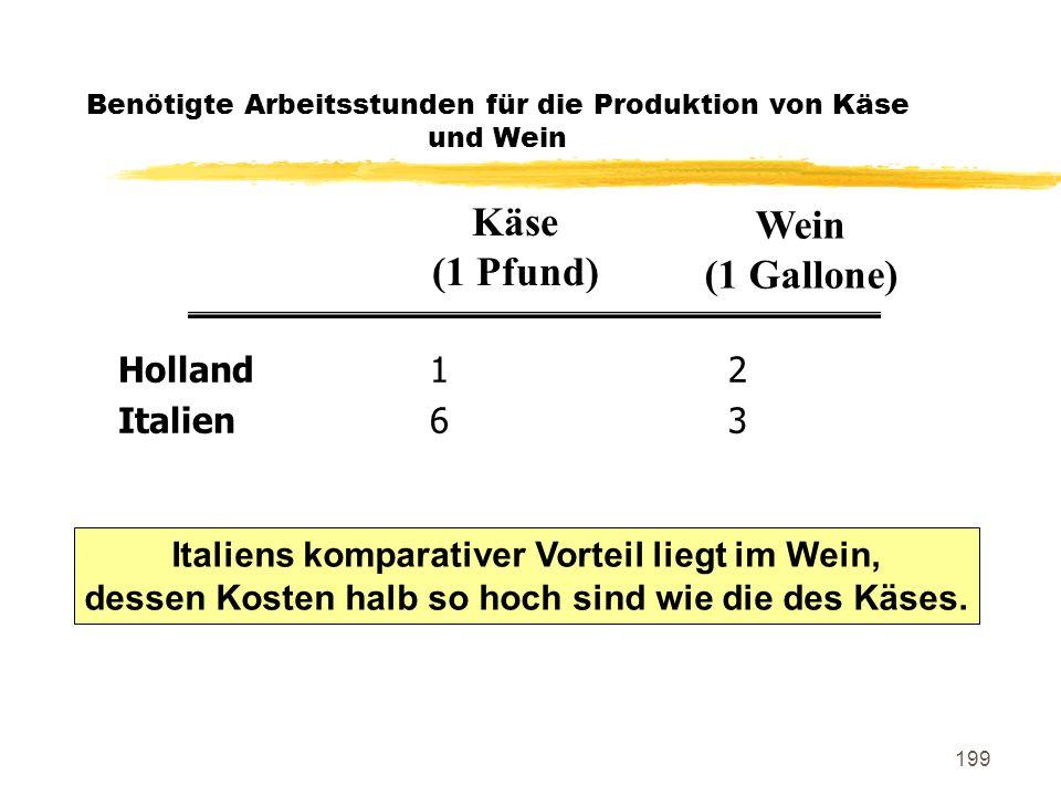 199 Benötigte Arbeitsstunden für die Produktion von Käse und Wein Holland12 Italien63 Käse (1 Pfund) Wein (1 Gallone) Italiens komparativer Vorteil li