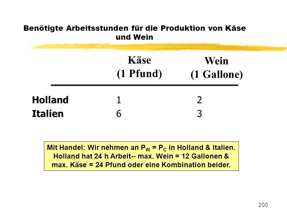 200 Benötigte Arbeitsstunden für die Produktion von Käse und Wein Holland12 Italien63 Käse (1 Pfund) Wein (1 Gallone) Mit Handel: Wir nehmen an P W =