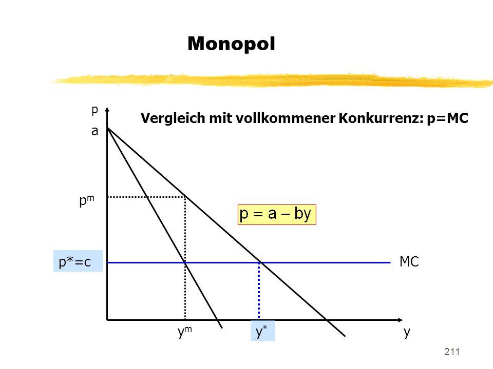 211 Monopol p a p*=c y MC ymym pmpm Vergleich mit vollkommener Konkurrenz: p=MC y*y*