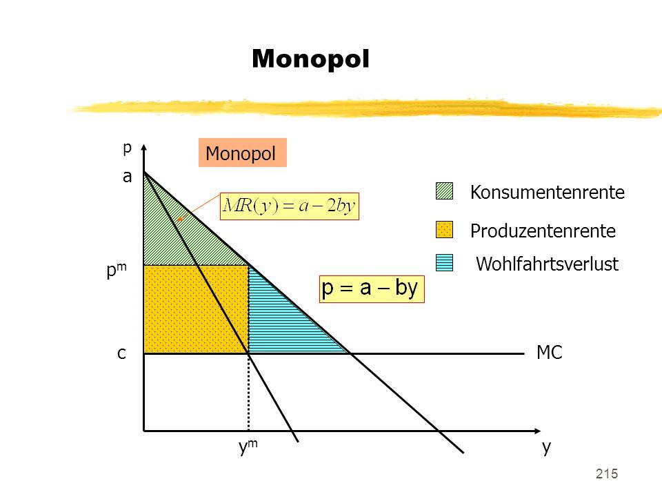215 Monopol p a c y MC ymym pmpm Konsumentenrente Produzentenrente Wohlfahrtsverlust Monopol