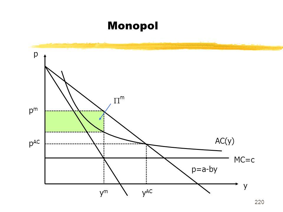 220 Monopol pmpm p AC MC=c AC(y) p=a-by m p y ymym y AC