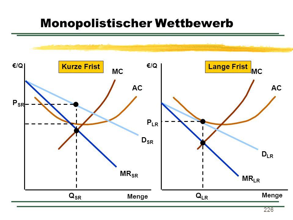 226 Menge /Q Menge /Q MC AC MC AC D SR MR SR D LR MR LR Q SR P SR Q LR P LR Kurze FristLange Frist Monopolistischer Wettbewerb