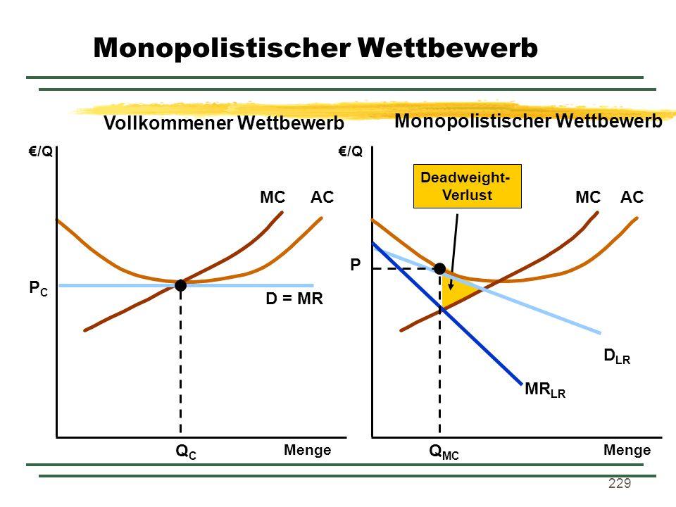 229 Deadweight- Verlust MCAC /Q Menge /Q D = MR QCQC PCPC MCAC D LR MR LR Q MC P Menge Vollkommener Wettbewerb Monopolistischer Wettbewerb