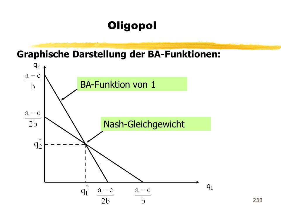 238 Oligopol Graphische Darstellung der BA-Funktionen: q2q2 q1q1 BA-Funktion von 1 Nash-Gleichgewicht