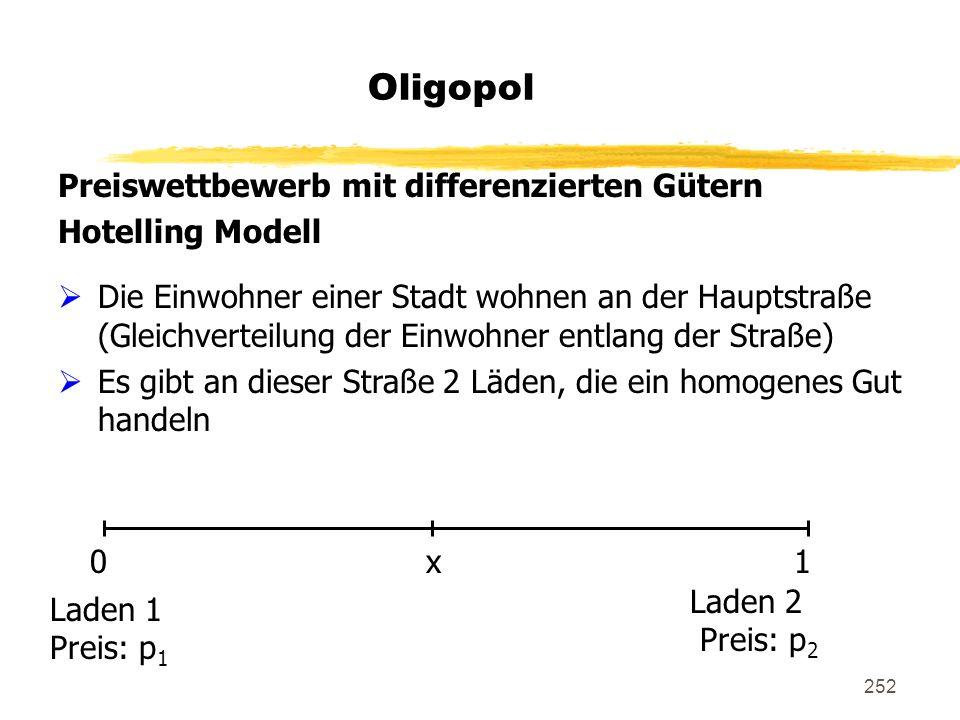 252 Oligopol Preiswettbewerb mit differenzierten Gütern Hotelling Modell Die Einwohner einer Stadt wohnen an der Hauptstraße (Gleichverteilung der Ein