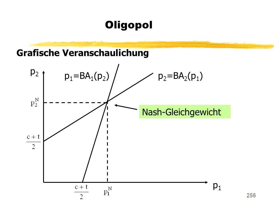 256 Oligopol Grafische Veranschaulichung p 2 =BA 2 (p 1 )p 1 =BA 1 (p 2 ) p2p2 p1p1 Nash-Gleichgewicht