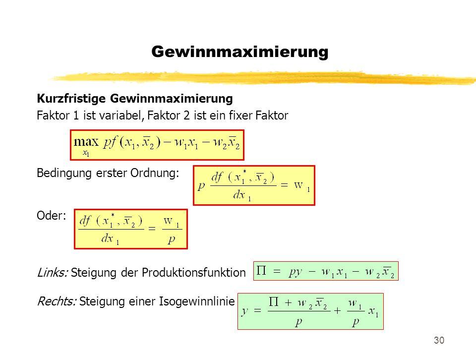 30 Kurzfristige Gewinnmaximierung Faktor 1 ist variabel, Faktor 2 ist ein fixer Faktor Bedingung erster Ordnung: Oder: Links: Steigung der Produktions