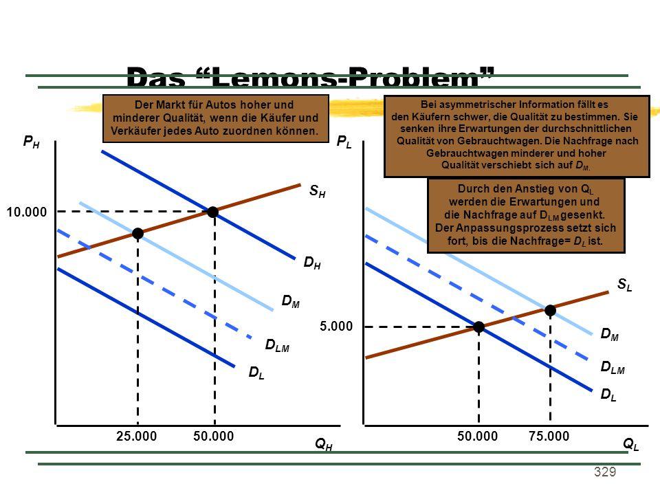 329 Das Lemons-Problem PHPH PLPL QHQH QLQL SHSH SLSL DHDH DLDL 5.000 50.000 Der Markt für Autos hoher und minderer Qualität, wenn die Käufer und Verkä