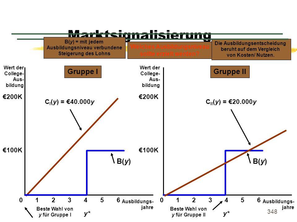 348 Marktsignalisierung Ausbildungs- jahre Wert der College- Aus- bildung 0 100K Wert der College- Aus- bildung Ausbildungs- jahre 1234560123456 200K