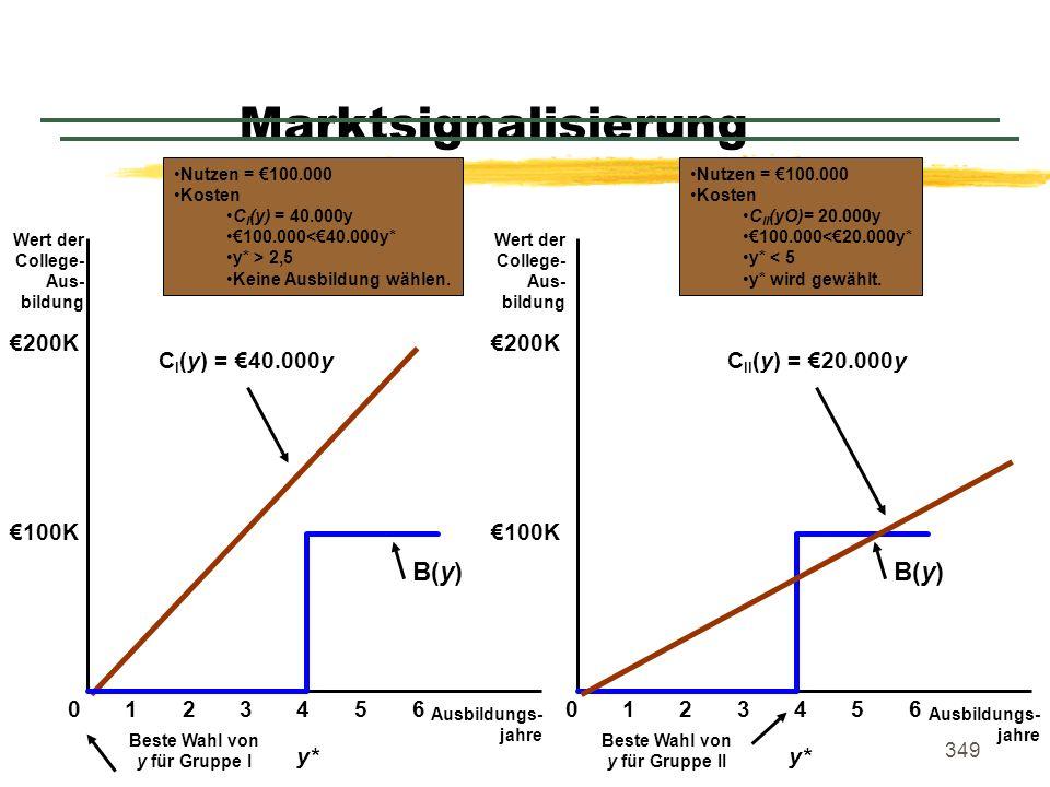 349 Marktsignalisierung Ausbildungs- jahre Wert der College- Aus- bildung 0 100K Wert der College- Aus- bildung Ausbildungs- jahre 1234560123456 200K