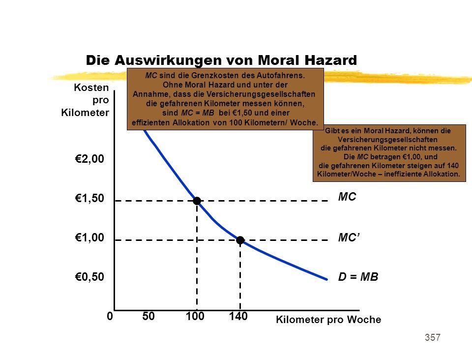 357 Die Auswirkungen von Moral Hazard Kilometer pro Woche 0 0,50 50100140 Kosten pro Kilometer 1,00 1,50 2,00 D = MB MC Gibt es ein Moral Hazard, könn