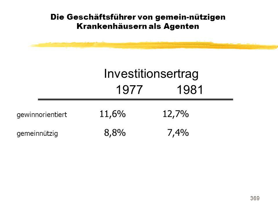 369 gewinnorientiert 11,6%12,7% gemeinnützig 8,8%7,4% Investitionsertrag 19771981 Die Geschäftsführer von gemein-nützigen Krankenhäusern als Agenten