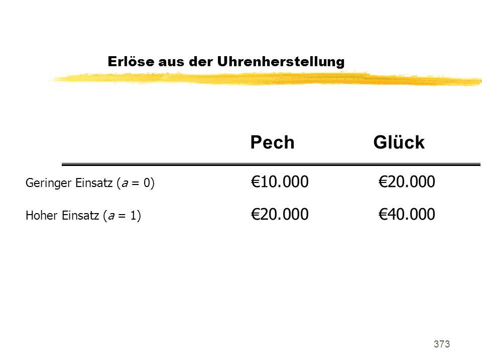 373 Erlöse aus der Uhrenherstellung Geringer Einsatz (a = 0) 10.00020.000 Hoher Einsatz (a = 1) 20.00040.000 PechGlück