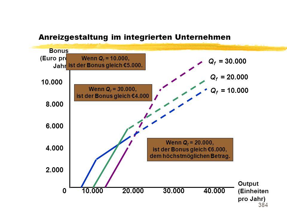 384 Anreizgestaltung im integrierten Unternehmen Output (Einheiten pro Jahr) 2.000 4.000 6.000 10.000 0 20.00030.00040.000 Bonus (Euro pro Jahr) 8.000