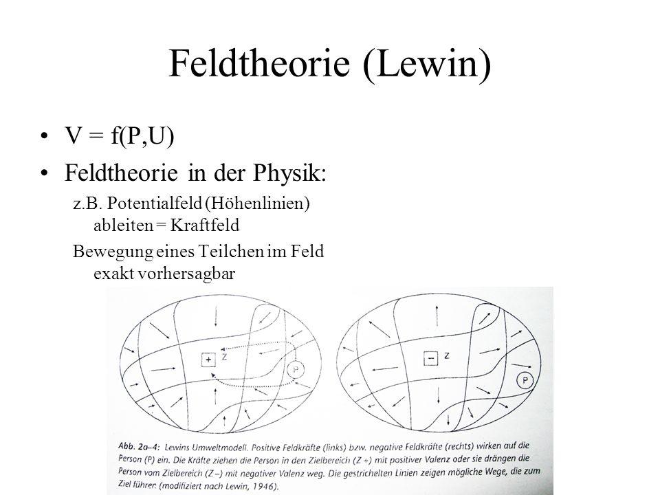 Feldtheorie (Lewin) V = f(P,U) Feldtheorie in der Physik: z.B. Potentialfeld (Höhenlinien) ableiten = Kraftfeld Bewegung eines Teilchen im Feld exakt