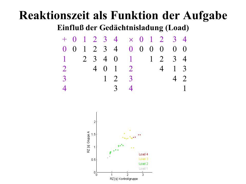 Reaktionszeit als Funktion der Aufgabe +01234 01234 001234000000 1234011234 24012413 312342 4341