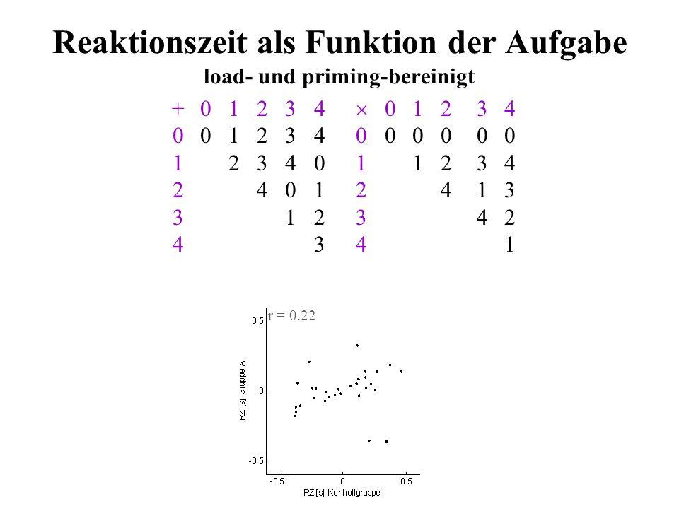 Reaktionszeit als Funktion der Aufgabe Einfluß der Gedächtnisladung (Load) +01234 01234 001234000000 1234011234 24012413 312342 4341