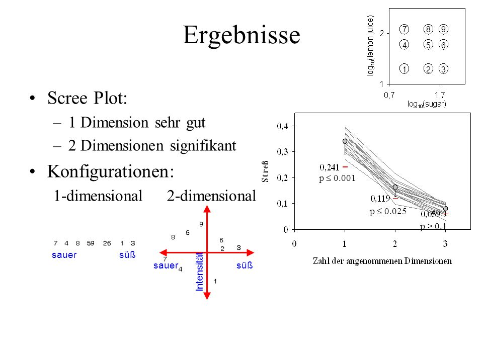 Ergebnisse Scree Plot: –1 Dimension sehr gut –2 Dimensionen signifikant Konfigurationen: 1-dimensional2-dimensional p 0.001 p 0.025 p > 0.1 sauer süß