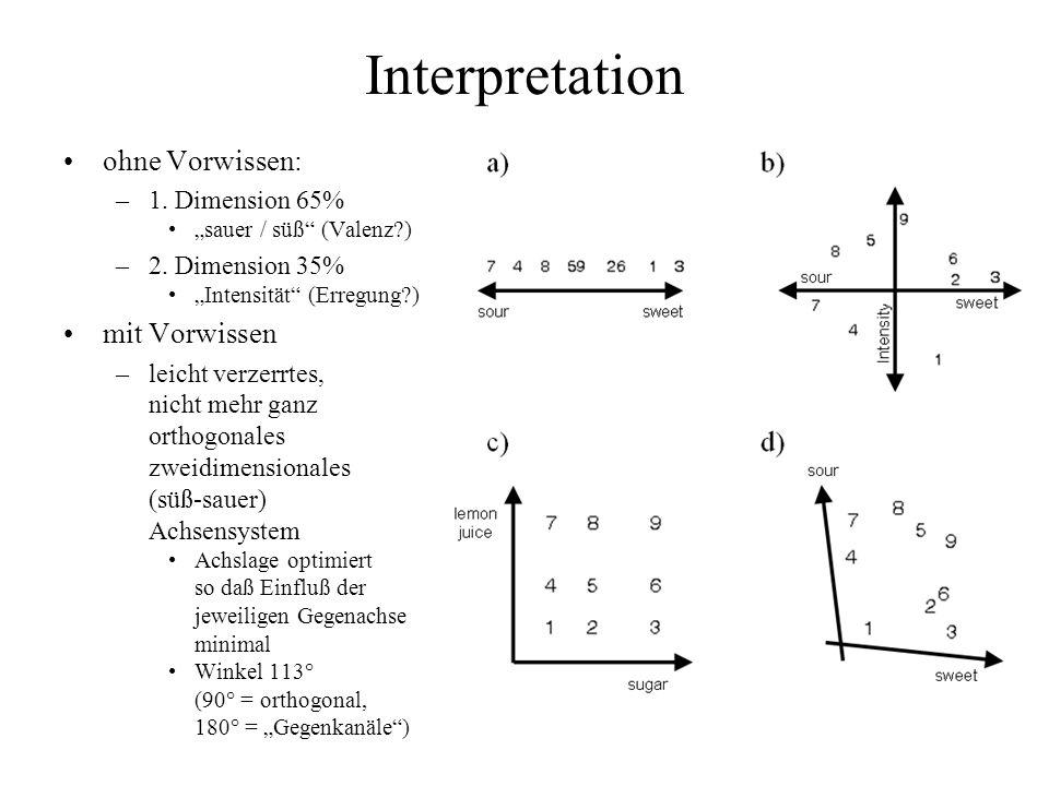 Interpretation ohne Vorwissen: –1. Dimension 65% sauer / süß (Valenz?) –2. Dimension 35% Intensität (Erregung?) mit Vorwissen –leicht verzerrtes, nich