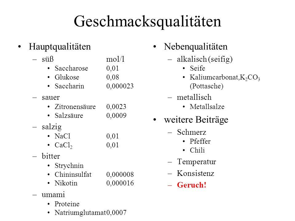 Geschmacksqualitäten Hauptqualitäten –süßmol/l Saccharose0,01 Glukose0,08 Saccharin0,000023 –sauer Zitronensäure0,0023 Salzsäure0,0009 –salzig NaCl0,0