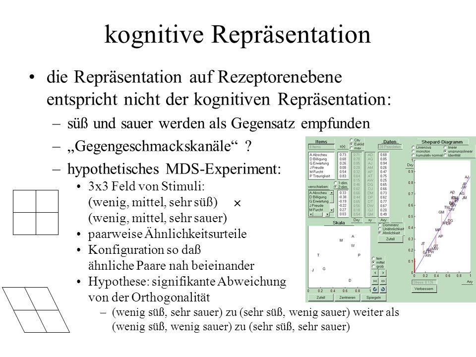 kognitive Repräsentation die Repräsentation auf Rezeptorenebene entspricht nicht der kognitiven Repräsentation: –süß und sauer werden als Gegensatz em