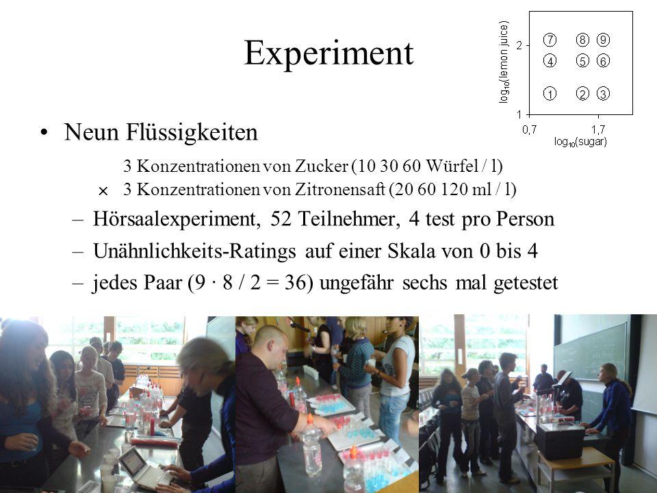 Experiment Neun Flüssigkeiten 3 Konzentrationen von Zucker (10 30 60 Würfel / l) 3 Konzentrationen von Zitronensaft (20 60 120 ml / l) –Hörsaalexperim