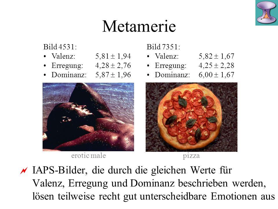 IAPS-Bilder, die durch die gleichen Werte für Valenz, Erregung und Dominanz beschrieben werden, lösen teilweise recht gut unterscheidbare Emotionen aus Metamerie Farben, die in einem dreidimensionalen Farbraum durch das gleiche Koordinatentripel beschrieben werden, sind ununterscheidbar Flüssigkeiten +, die in einem fünfdimensionalen Geschmacksraum durch die gleichen Koordinaten beschrieben werden, sind ununterscheidbar + geruchlos, keine Nebenqualitäten, gleiche Temperatur...