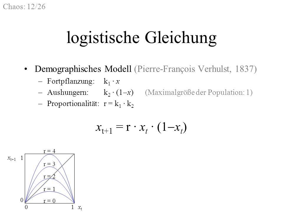 Chaos: 12/26 Demographisches Modell (Pierre-François Verhulst, 1837) –Fortpflanzung:k 1 · x –Aushungern:k 2 · (1 x)(Maximalgröße der Population: 1) –P