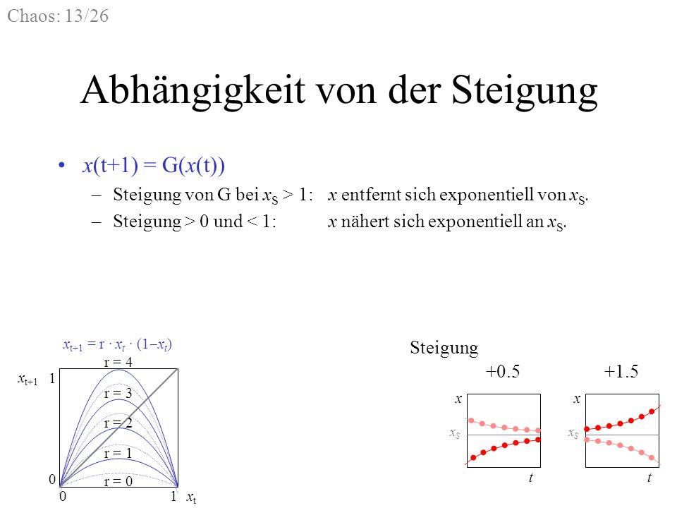 Chaos: 13/26 Abhängigkeit von der Steigung x(t+1) = G(x(t)) –Steigung von G bei x S > 1:x entfernt sich exponentiell von x S. –Steigung > 0 und < 1:x