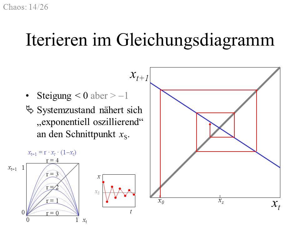 Chaos: 14/26 Iterieren im Gleichungsdiagramm Steigung 1 xtxt x t+1 x0x0 xsxs Systemzustand nähert sich exponentiell oszillierend an den Schnittpunkt x