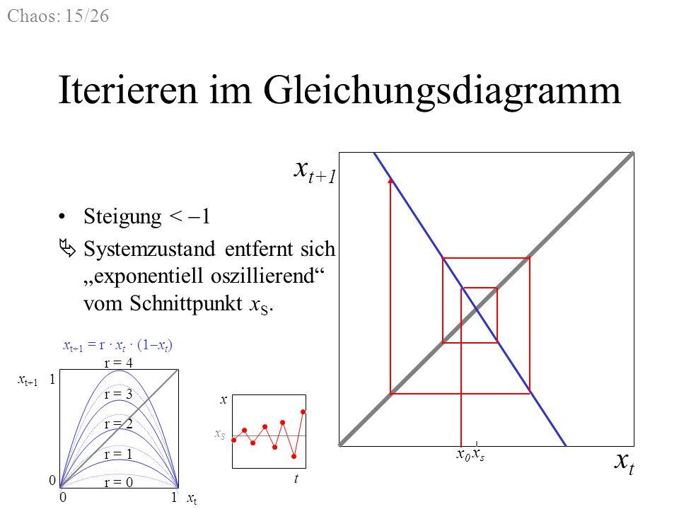 Chaos: 15/26 Iterieren im Gleichungsdiagramm Steigung < 1 xtxt x t+1 x0x0 xsxs Systemzustand entfernt sich exponentiell oszillierend vom Schnittpunkt