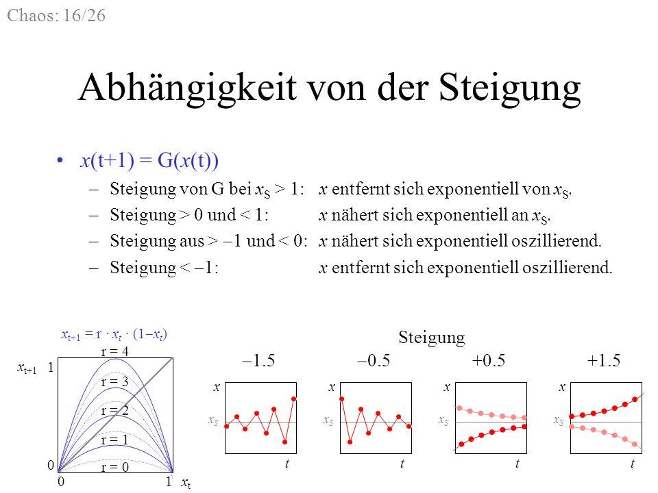 Chaos: 16/26 Abhängigkeit von der Steigung x(t+1) = G(x(t)) –Steigung von G bei x S > 1:x entfernt sich exponentiell von x S. –Steigung > 0 und < 1:x