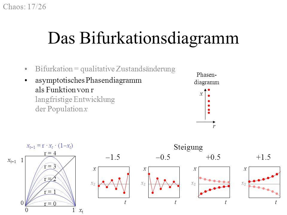 Chaos: 17/26 Phasen- diagramm x r Das Bifurkationsdiagramm Bifurkation = qualitative Zustandsänderung asymptotisches Phasendiagramm als Funktion von r