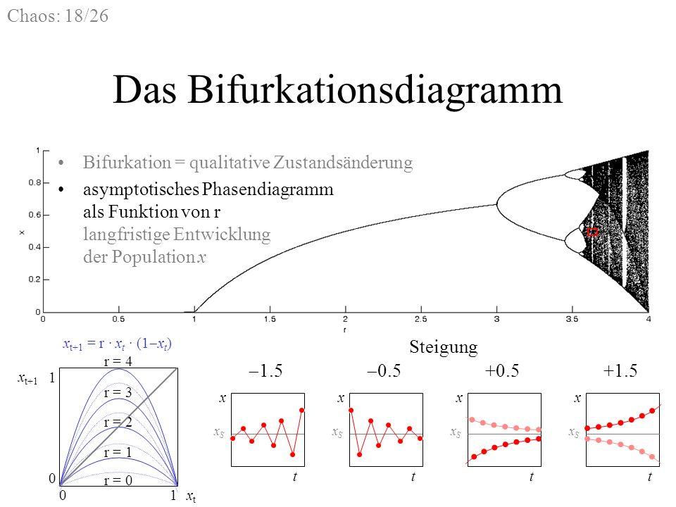 Chaos: 18/26 Das Bifurkationsdiagramm Bifurkation = qualitative Zustandsänderung asymptotisches Phasendiagramm als Funktion von r langfristige Entwick