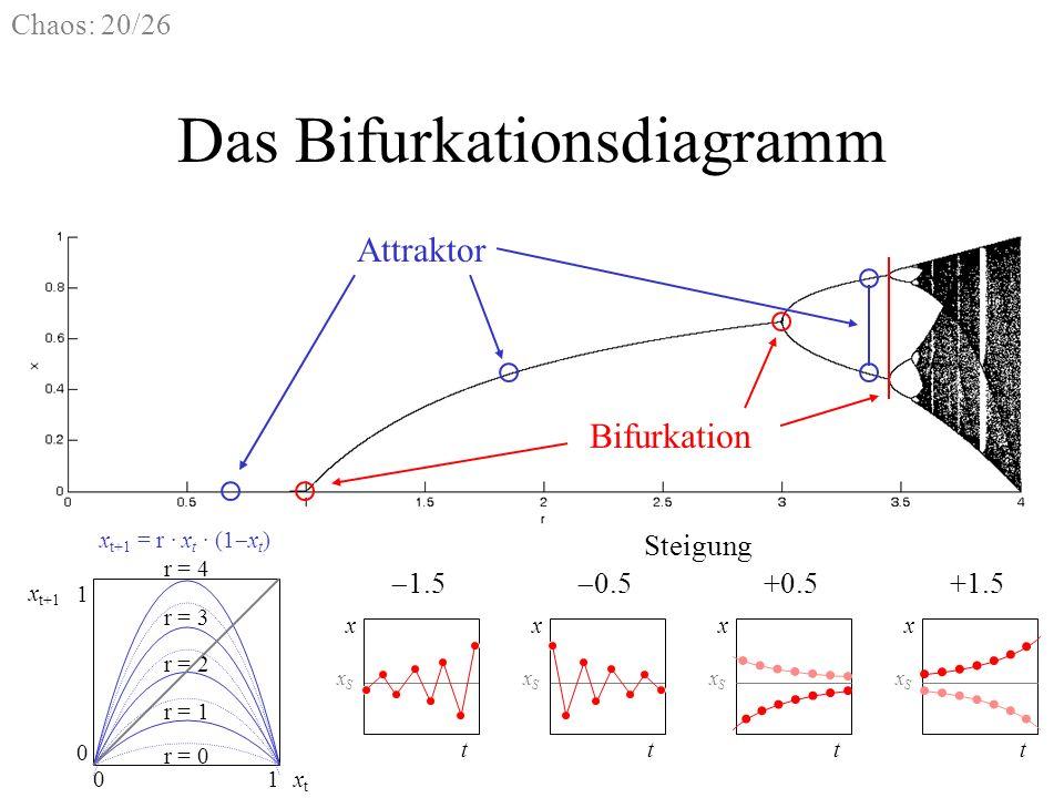 Chaos: 20/26 Das Bifurkationsdiagramm t x xSxS t x xSxS t x xSxS t x xSxS 1.5 0.5 +0.5+1.5 Steigung 01 r = 0 r = 1 r = 3 r = 2 r = 4 xtxt x t+1 0 1 x