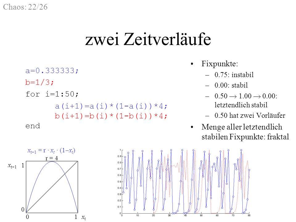 Chaos: 22/26 zwei Zeitverläufe Fixpunkte: –0.75: instabil –0.00: stabil –0.50 1.00 0.00: letztendlich stabil –0.50 hat zwei Vorläufer Menge aller letz