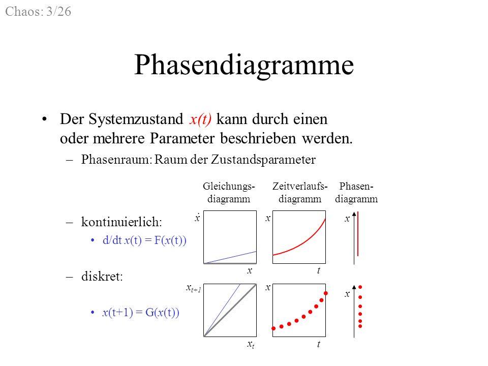 Chaos: 3/26 Phasendiagramme Der Systemzustand x(t) kann durch einen oder mehrere Parameter beschrieben werden. –Phasenraum: Raum der Zustandsparameter