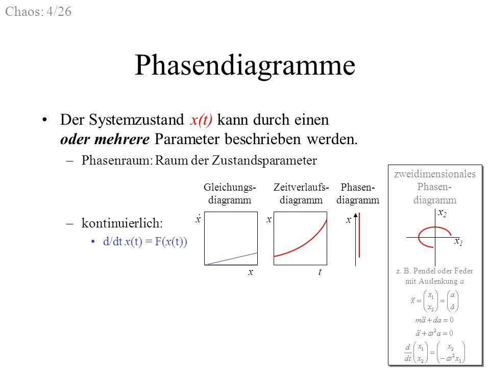 Chaos: 4/26 Phasendiagramme Der Systemzustand x(t) kann durch einen oder mehrere Parameter beschrieben werden. –Phasenraum: Raum der Zustandsparameter