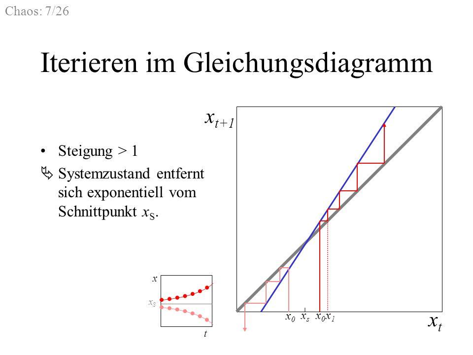 Chaos: 7/26 Iterieren im Gleichungsdiagramm Steigung > 1 Systemzustand entfernt sich exponentiell vom Schnittpunkt x S. xtxt x t+1 x1x1 x0x0 xsxs x0x0