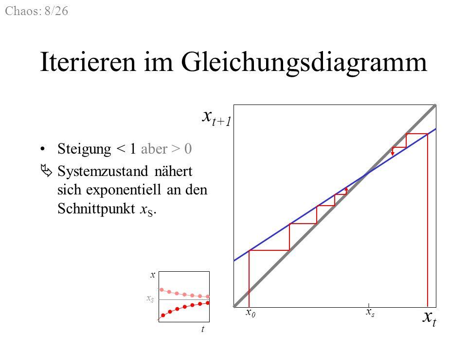 Chaos: 8/26 Iterieren im Gleichungsdiagramm Steigung 0 xtxt x t+1 x0x0 xsxs Systemzustand nähert sich exponentiell an den Schnittpunkt x S. t x xSxS
