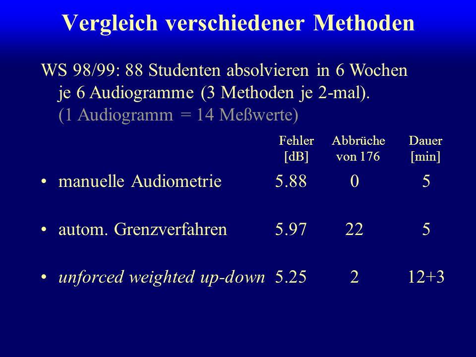 Vergleich verschiedener Methoden manuelle Audiometrie –2 stud. Versuchsleiter, je 1 Woche Instruktion BWK Leipzig autom. Grenzverfahren –wie implement