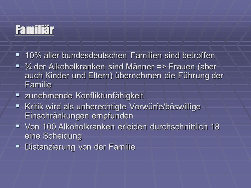Familiär 10% aller bundesdeutschen Familien sind betroffen 10% aller bundesdeutschen Familien sind betroffen ¾ der Alkoholkranken sind Männer => Fraue