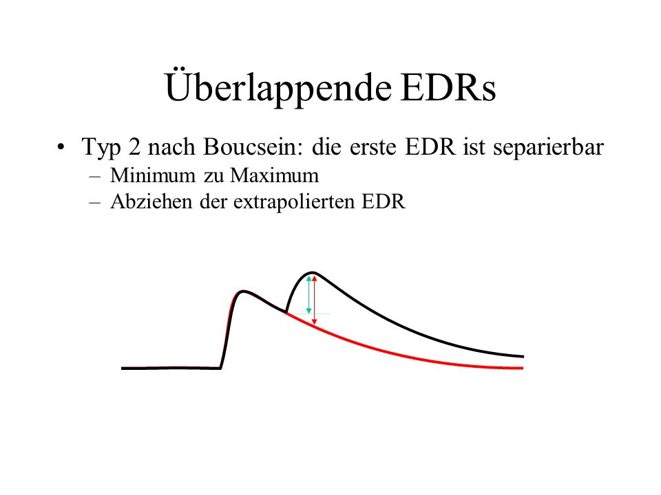 Stimulus EDA Latenz Amplitude Anstiegszeit Halbwerts zeit 37% 50% Abklingzeit Die ideale EDR Gestalt Parameter, die von einer idealen einzelnen EDR (T
