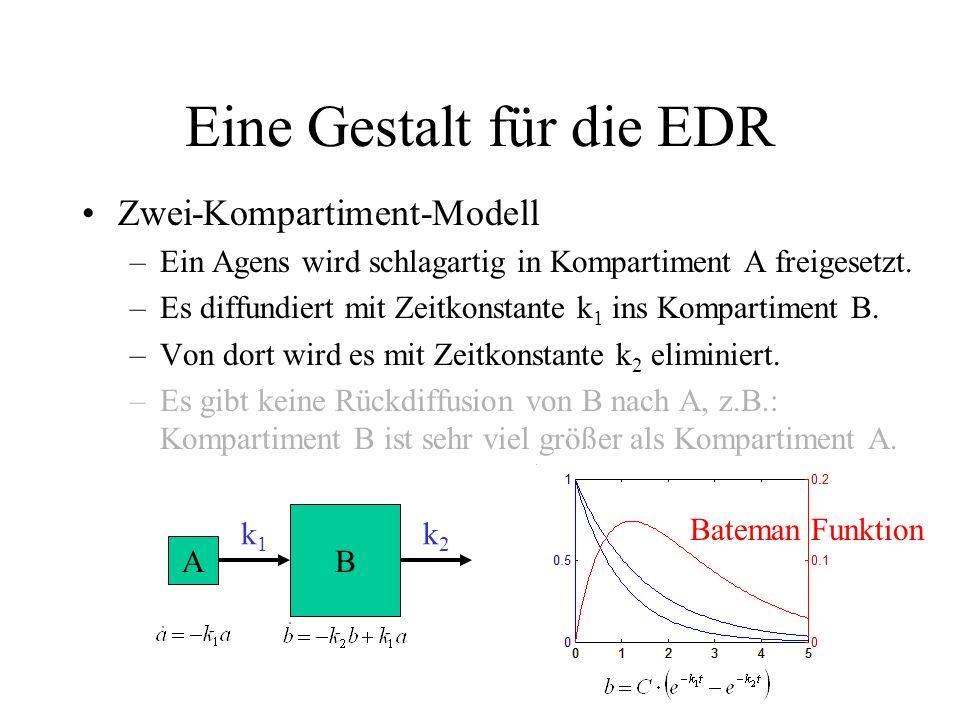 suppose we knew the Gestalt template matching –Zerlegen einer engen Überlagerung von EDRs in ihre Bestandteile –EDA = Summe aus Basis (hier: linear) u