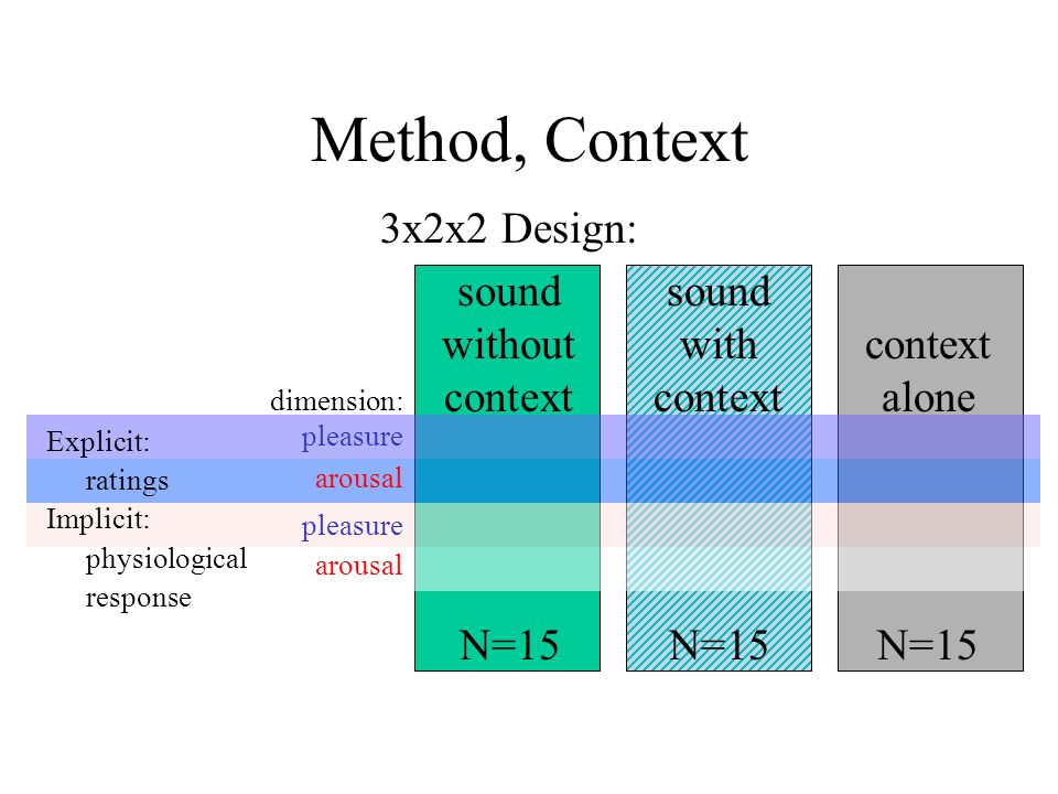 Method, Context 3x2x2 Design: soundsound withoutwithcontext contextcontextalone Explicit: ratings Implicit: physiological response N=15N=15N=15 dimension: pleasure arousal pleasure arousal