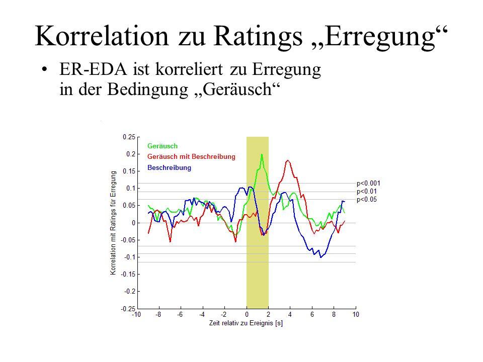 Korrelation zu Ratings Wohlgefallen ER-EDA ist nicht korreliert zu Wohlgefallen