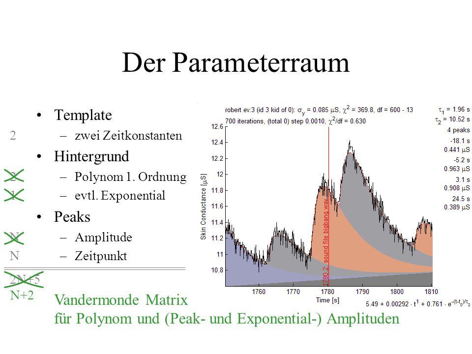 Der Parameterraum Template –zwei Zeitkonstanten Hintergrund –Polynom 1. Ordnung –evtl. Exponential Peaks –Amplitude –Zeitpunkt 2 1 N 2N+5