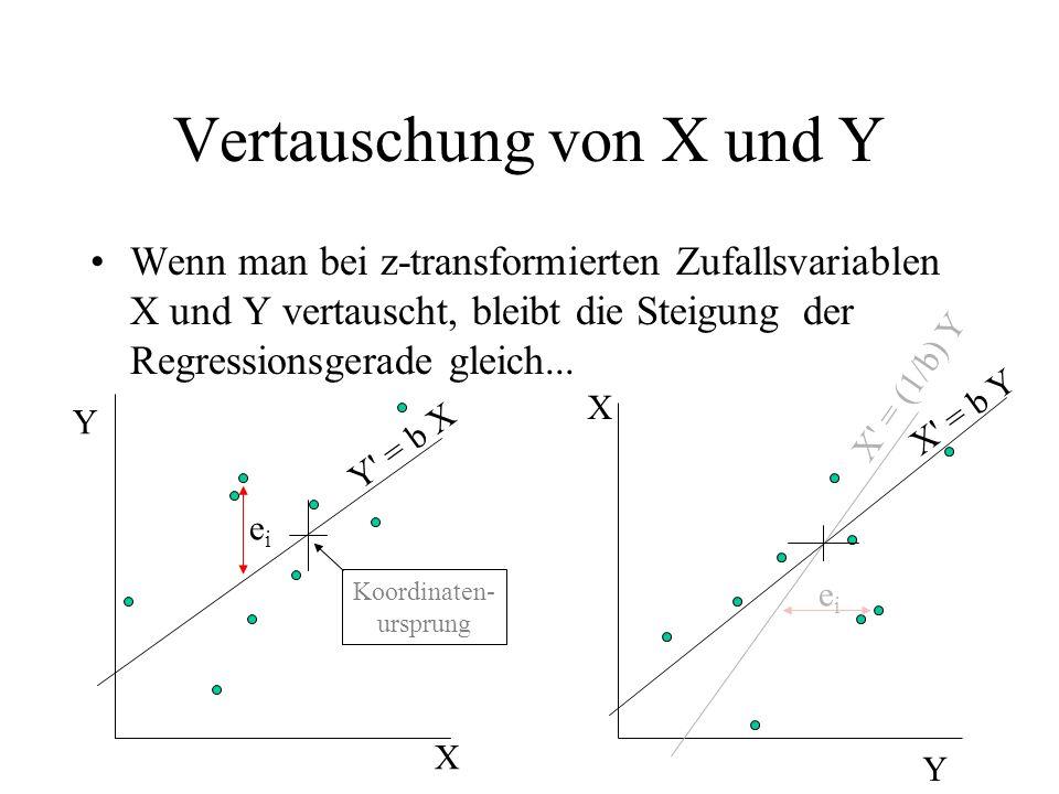 Vertauschung von X und Y Wenn man bei z-transformierten Zufallsvariablen X und Y vertauscht, bleibt die Steigung der Regressionsgerade gleich... Y X Y