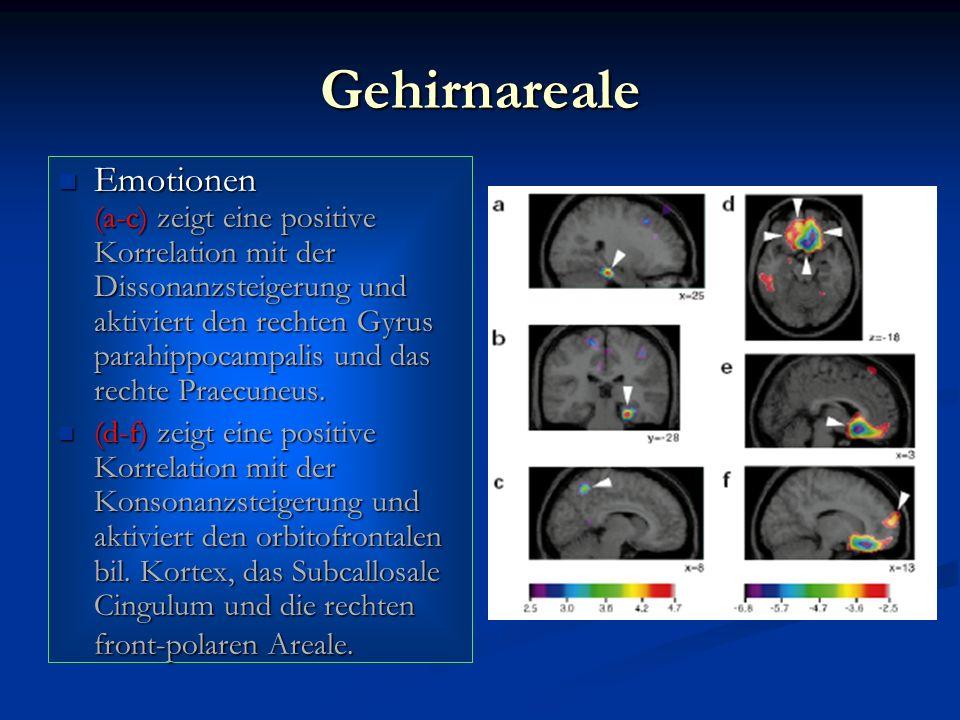 Gehirnareale Emotionen (a-c) zeigt eine positive Korrelation mit der Dissonanzsteigerung und aktiviert den rechten Gyrus parahippocampalis und das rec