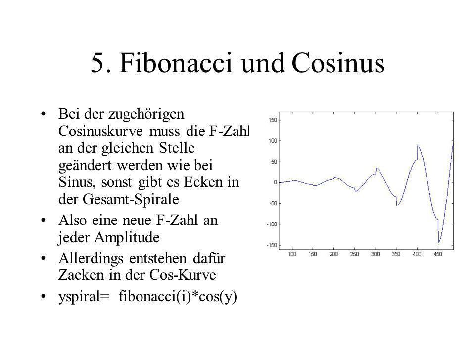 5. Fibonacci und Cosinus Bei der zugehörigen Cosinuskurve muss die F-Zahl an der gleichen Stelle geändert werden wie bei Sinus, sonst gibt es Ecken in
